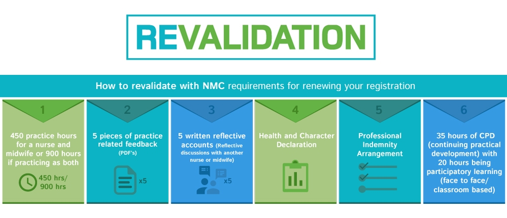 revalidation-six-steps-image